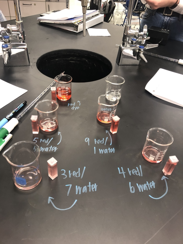 Red dye dilutions